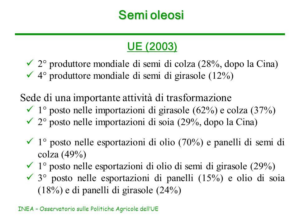 INEA – Osservatorio sulle Politiche Agricole dellUE Semi oleosi UE (2003) 2° produttore mondiale di semi di colza (28%, dopo la Cina) 4° produttore mo