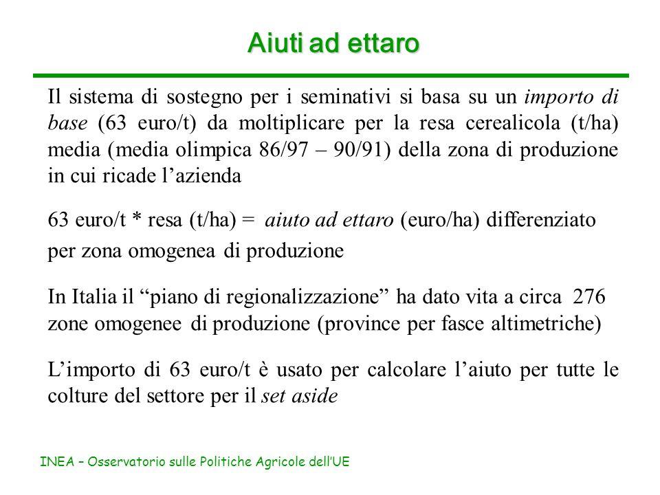 INEA – Osservatorio sulle Politiche Agricole dellUE Aiuti ad ettaro Il sistema di sostegno per i seminativi si basa su un importo di base (63 euro/t)