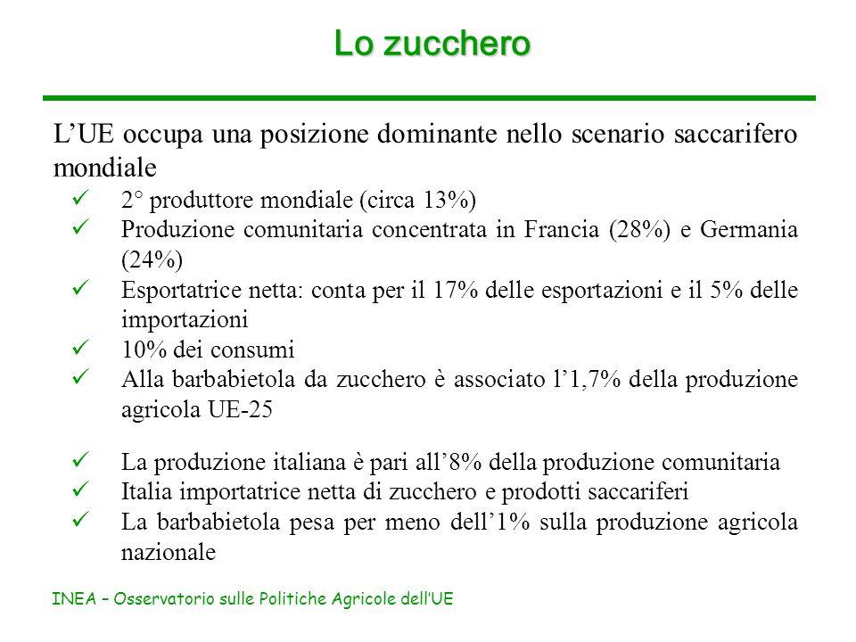 INEA – Osservatorio sulle Politiche Agricole dellUE Lo zucchero LUE occupa una posizione dominante nello scenario saccarifero mondiale 2° produttore mondiale (circa 13%) Produzione comunitaria concentrata in Francia (28%) e Germania (24%) Esportatrice netta: conta per il 17% delle esportazioni e il 5% delle importazioni 10% dei consumi Alla barbabietola da zucchero è associato l1,7% della produzione agricola UE-25 La produzione italiana è pari all8% della produzione comunitaria Italia importatrice netta di zucchero e prodotti saccariferi La barbabietola pesa per meno dell1% sulla produzione agricola nazionale