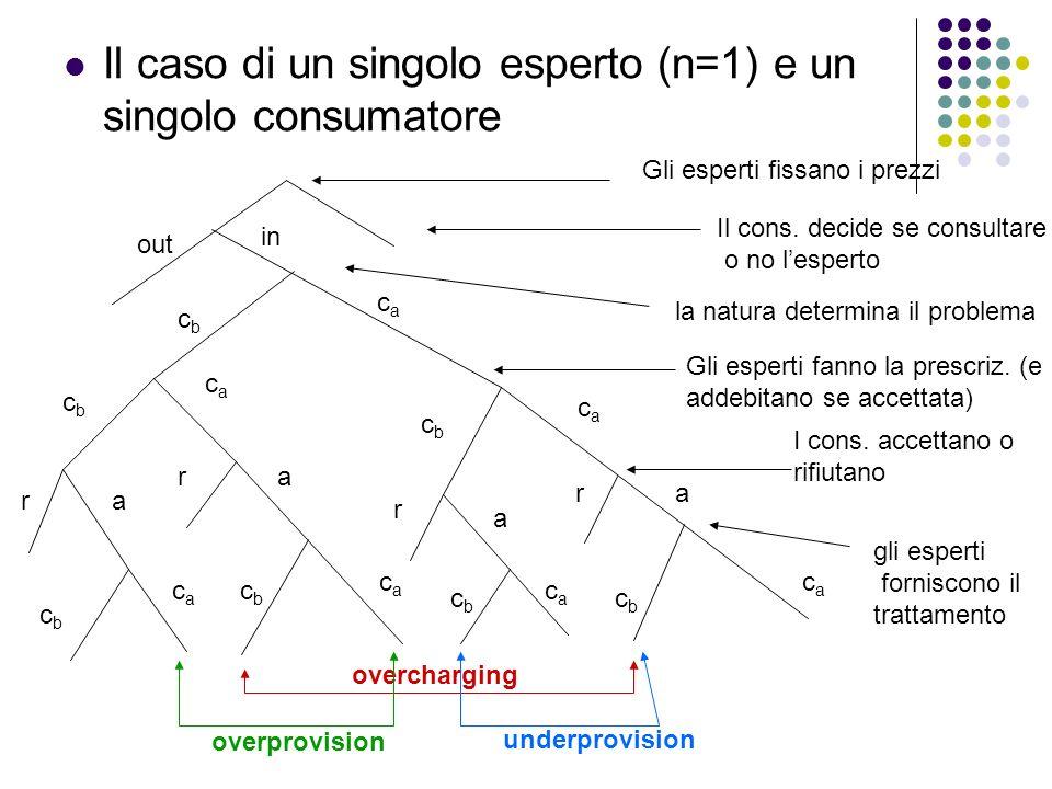 Il caso di un singolo esperto (n=1) e un singolo consumatore Gli esperti fissano i prezzi Il cons. decide se consultare o no lesperto la natura determ