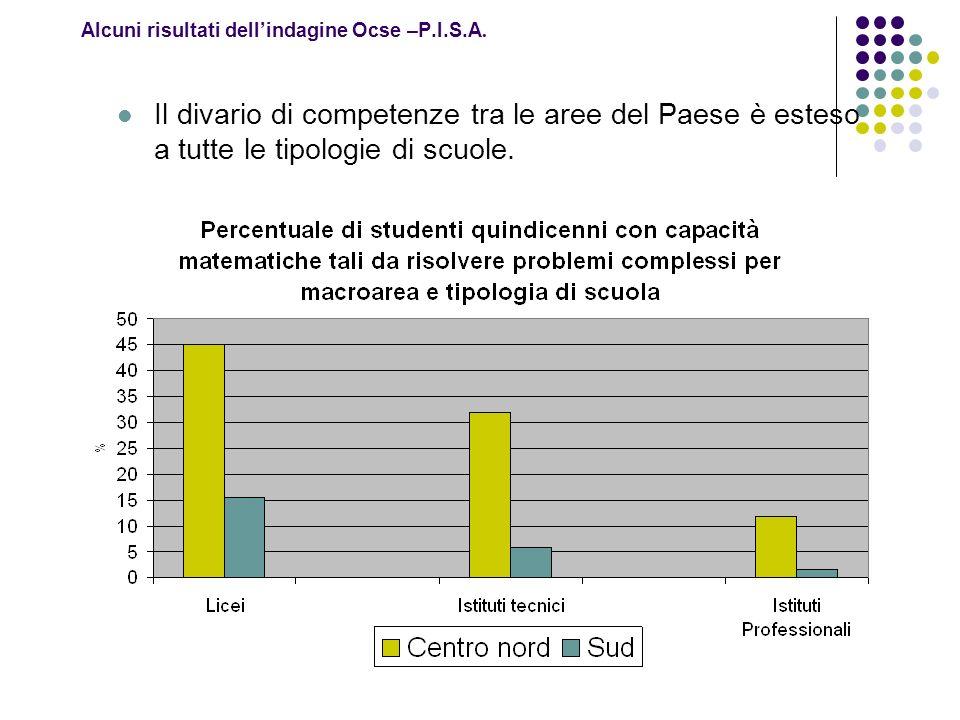 Alcuni risultati dellindagine Ocse –P.I.S.A. Il divario di competenze tra le aree del Paese è esteso a tutte le tipologie di scuole.