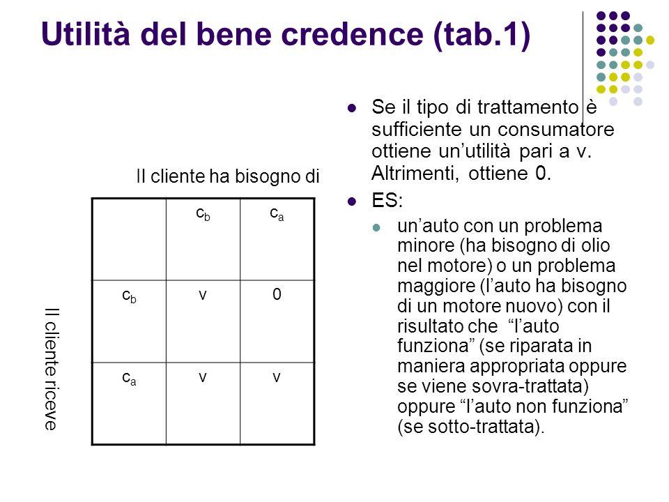 Utilità del bene credence (tab.1) Se il tipo di trattamento è sufficiente un consumatore ottiene unutilità pari a v. Altrimenti, ottiene 0. ES: unauto