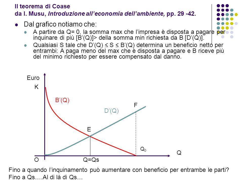 Il teorema di Coase da I. Musu, Introduzione alleconomia dellambiente, pp. 29 -42. Dal grafico notiamo che: A partire da Q= 0, la somma max che limpre