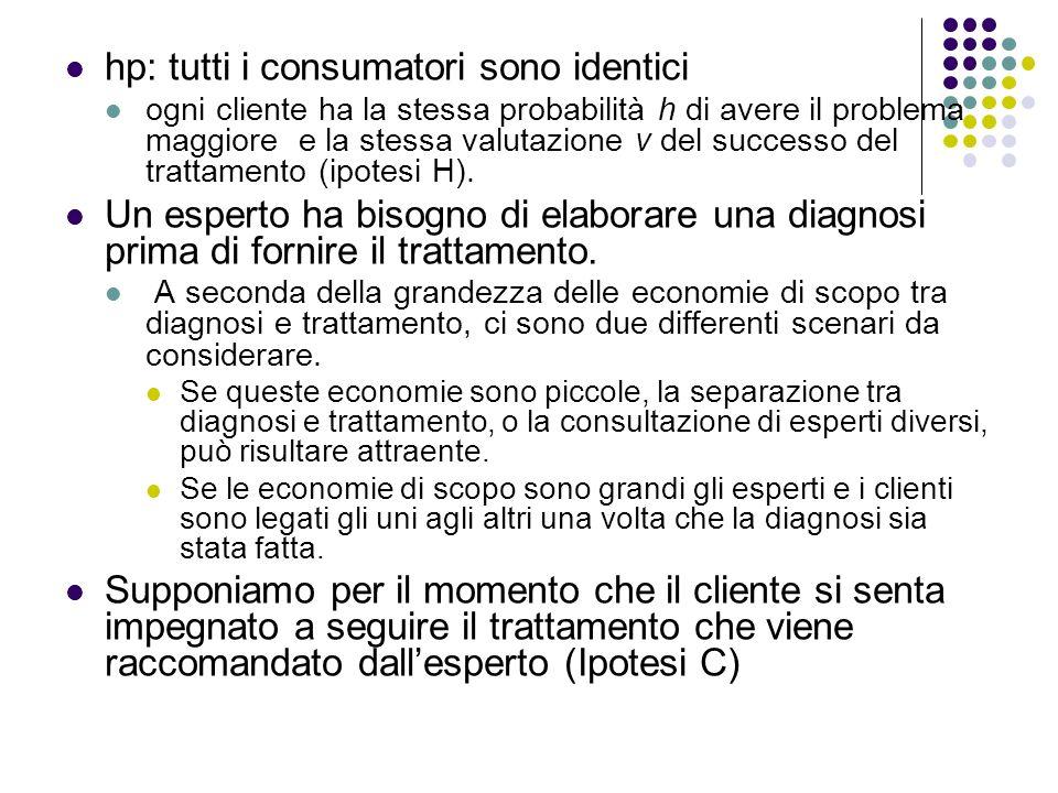 hp: tutti i consumatori sono identici ogni cliente ha la stessa probabilità h di avere il problema maggiore e la stessa valutazione v del successo del