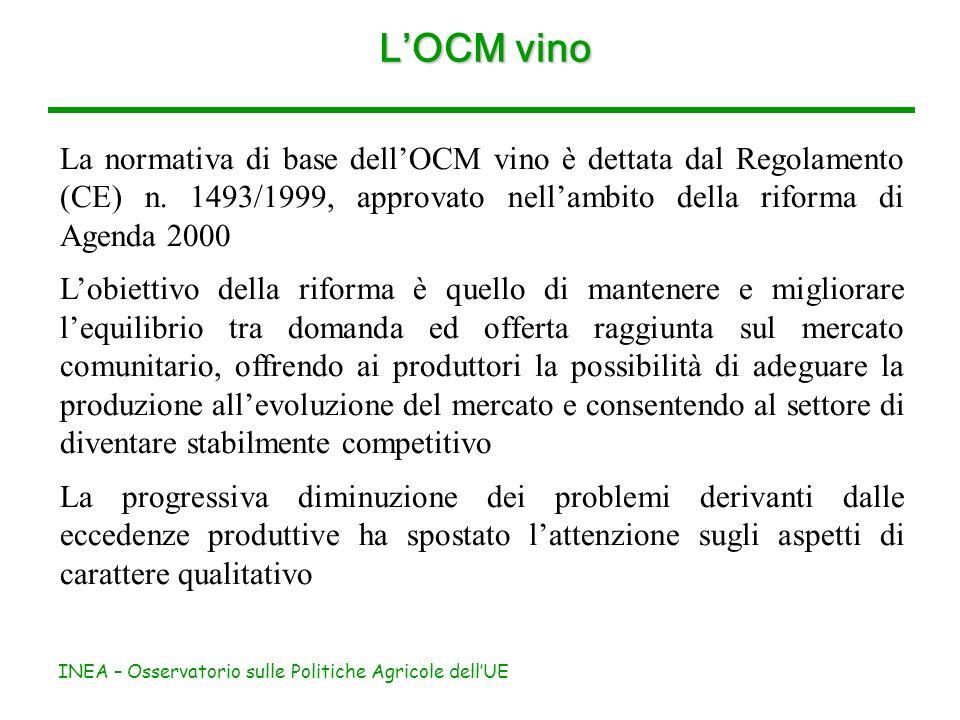 INEA – Osservatorio sulle Politiche Agricole dellUE LOCM vino La normativa di base dellOCM vino è dettata dal Regolamento (CE) n. 1493/1999, approvato
