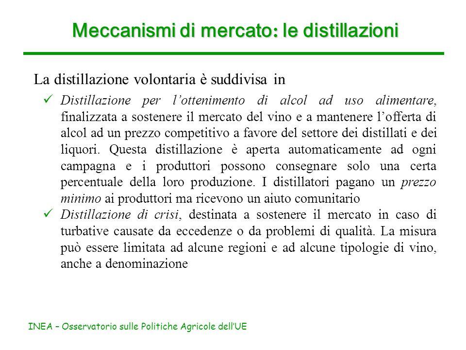 INEA – Osservatorio sulle Politiche Agricole dellUE Meccanismi di mercato : le distillazioni La distillazione volontaria è suddivisa in Distillazione