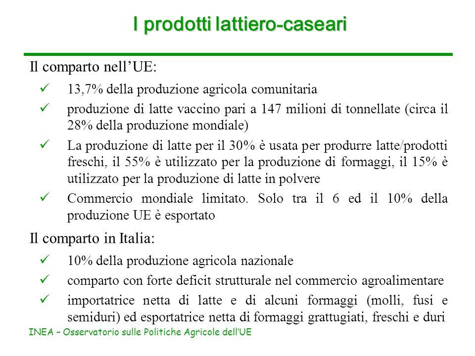 INEA – Osservatorio sulle Politiche Agricole dellUE I prodotti lattiero - caseari Il comparto nellUE: 13,7% della produzione agricola comunitaria produzione di latte vaccino pari a 147 milioni di tonnellate (circa il 28% della produzione mondiale) La produzione di latte per il 30% è usata per produrre latte/prodotti freschi, il 55% è utilizzato per la produzione di formaggi, il 15% è utilizzato per la produzione di latte in polvere Commercio mondiale limitato.