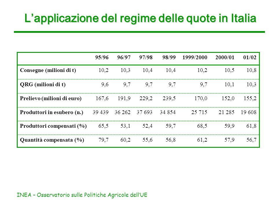 INEA – Osservatorio sulle Politiche Agricole dellUE Lapplicazione del regime delle quote in Italia 95/9696/9797/9898/991999/20002000/0101/02 Consegne (milioni di t)10,210,310,4 10,210,510,8 QRG (milioni di t)9,69,7 10,110,3 Prelievo (milioni di euro)167,6191,9229,2239,5170,0152,0155,2 Produttori in esubero (n.)39 43936 26237 69334 85425 71521 28519 608 Produttori compensati (%)65,553,152,459,768,559,961,8 Quantità compensata (%)79,760,255,656,861,257,956,7