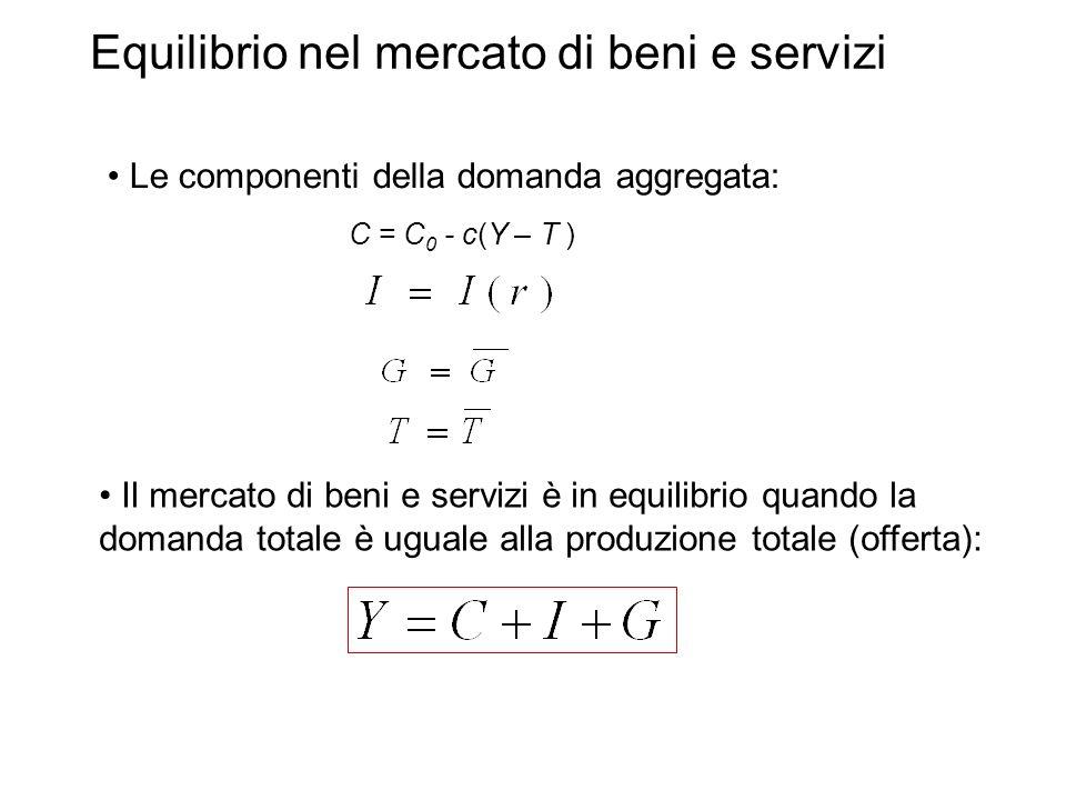 Equilibrio nel mercato di beni e servizi Le componenti della domanda aggregata: Il mercato di beni e servizi è in equilibrio quando la domanda totale è uguale alla produzione totale (offerta): C = C 0 - c(Y – T )