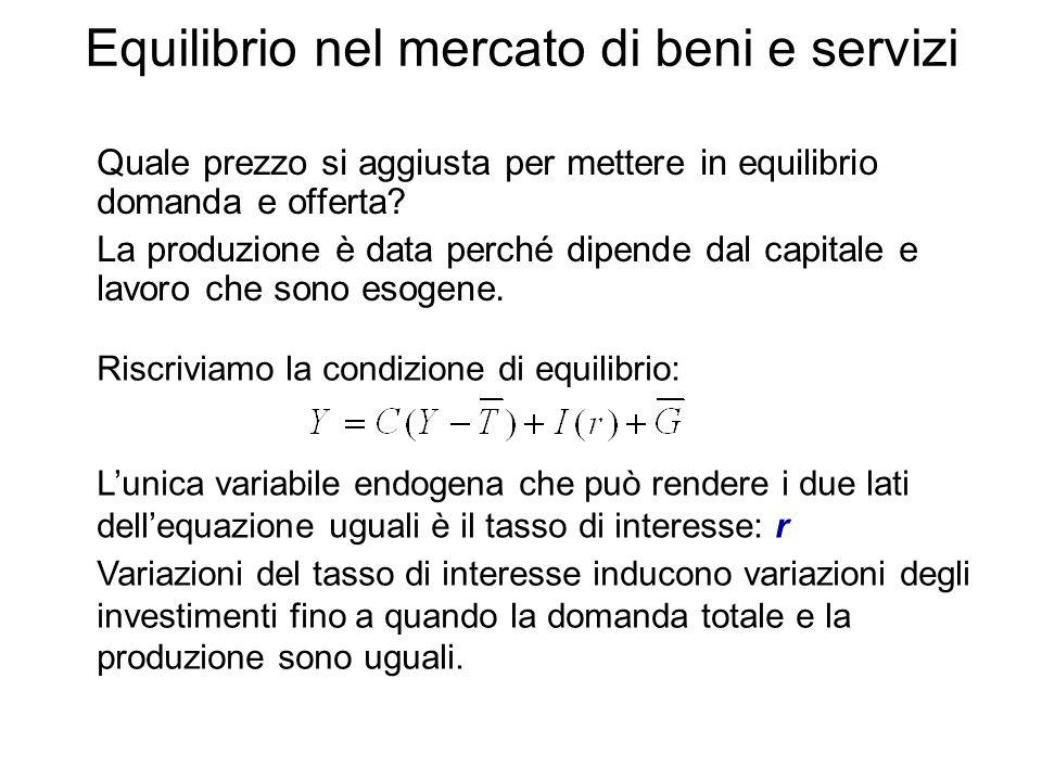 Equilibrio nel mercato di beni e servizi Quale prezzo si aggiusta per mettere in equilibrio domanda e offerta? La produzione è data perché dipende dal