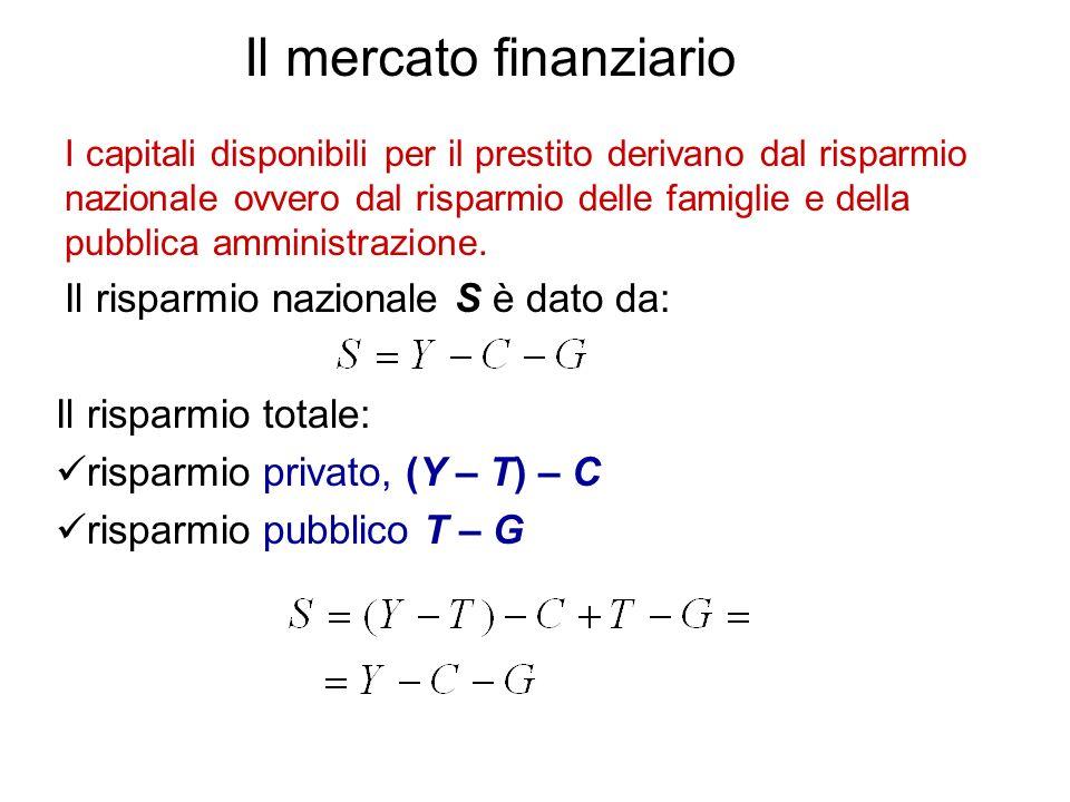 Il mercato finanziario I capitali disponibili per il prestito derivano dal risparmio nazionale ovvero dal risparmio delle famiglie e della pubblica am