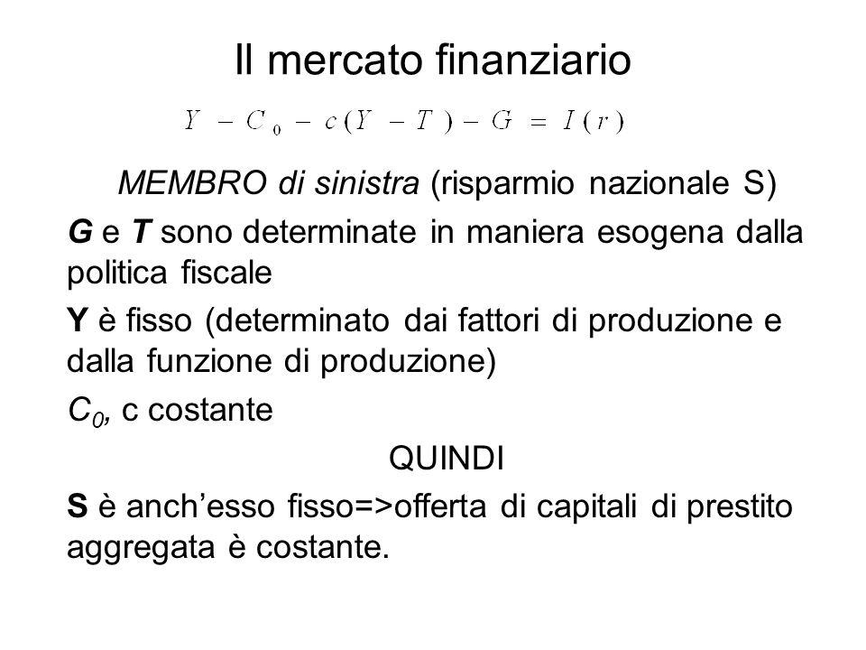 MEMBRO di sinistra (risparmio nazionale S) G e T sono determinate in maniera esogena dalla politica fiscale Y è fisso (determinato dai fattori di prod