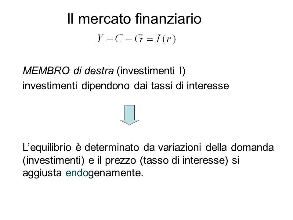 MEMBRO di destra (investimenti I) investimenti dipendono dai tassi di interesse Lequilibrio è determinato da variazioni della domanda (investimenti) e il prezzo (tasso di interesse) si aggiusta endogenamente.