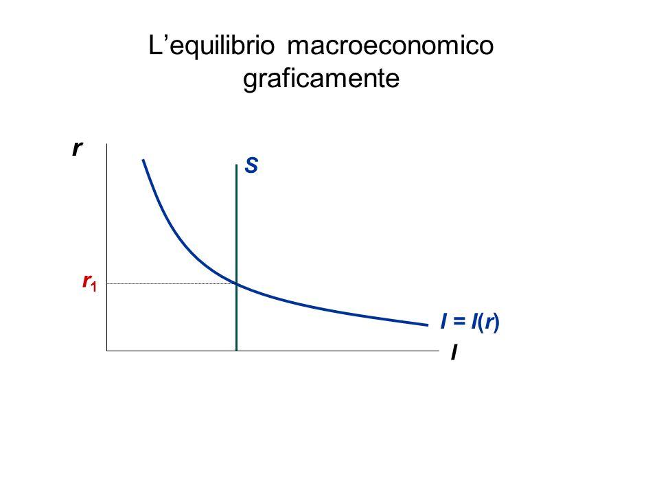 Lequilibrio macroeconomico graficamente r I I = I(r) r1r1 S