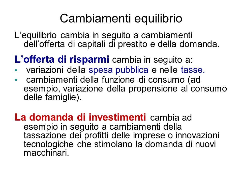 Cambiamenti equilibrio Lequilibrio cambia in seguito a cambiamenti dellofferta di capitali di prestito e della domanda.