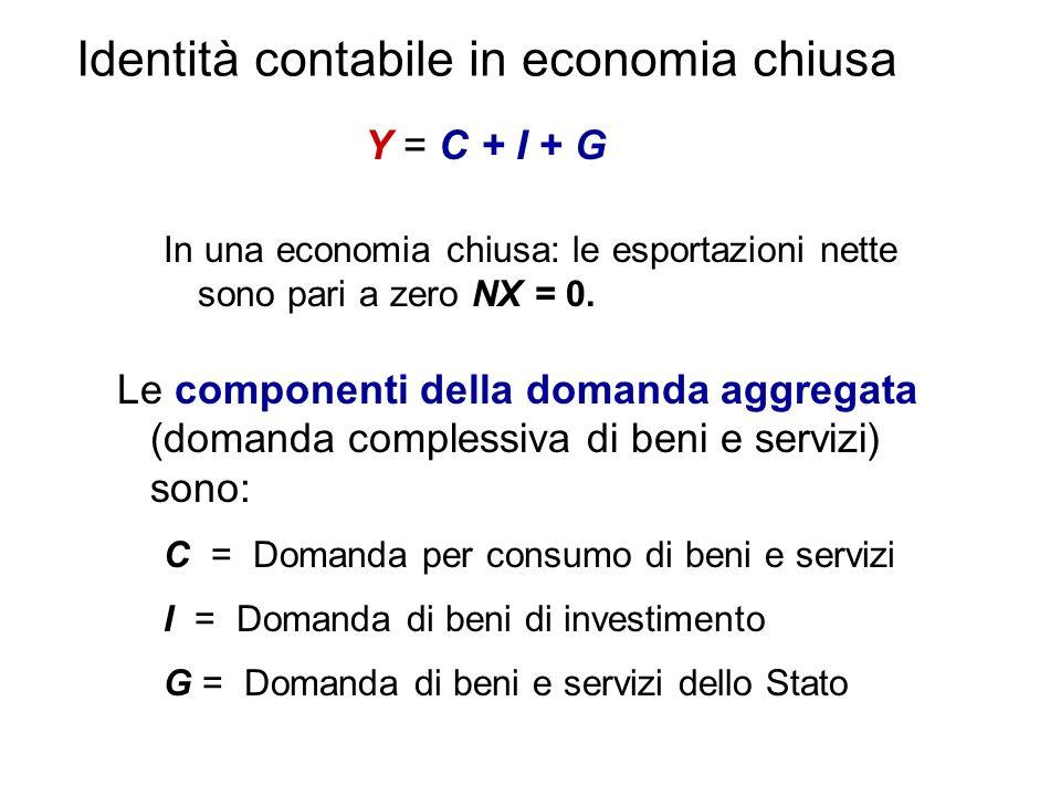 Identità contabile in economia chiusa In una economia chiusa: le esportazioni nette sono pari a zero NX = 0. Le componenti della domanda aggregata (do