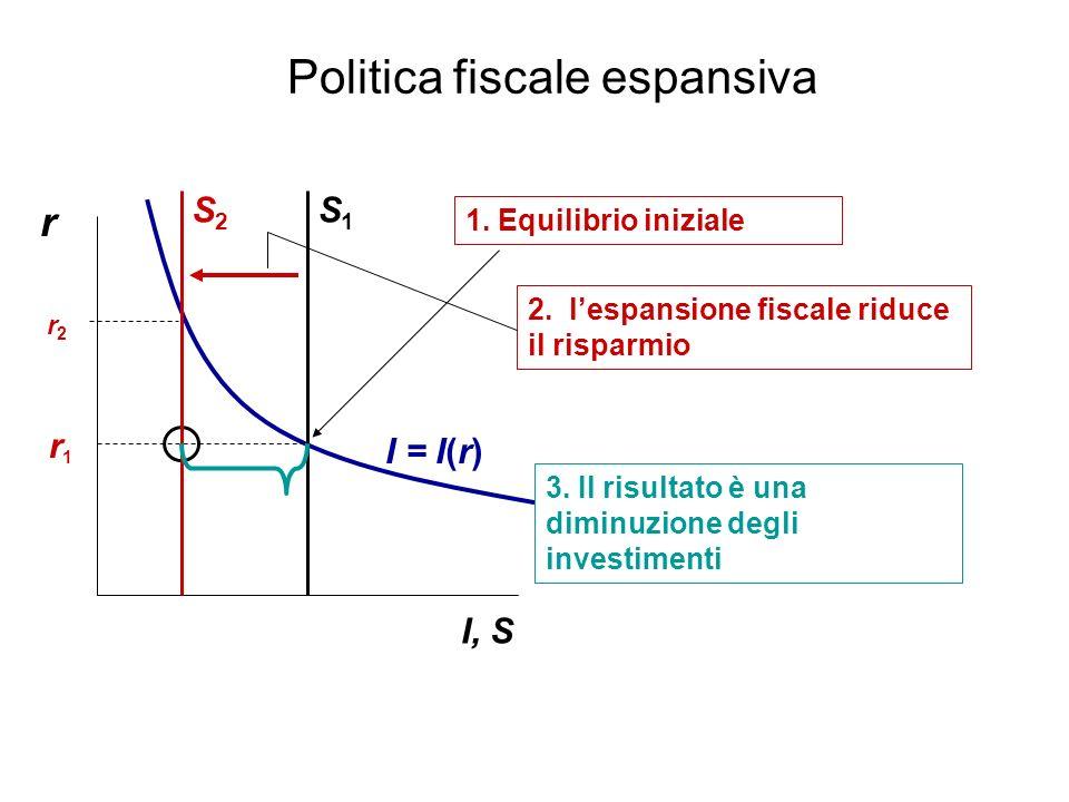 Politica fiscale espansiva r I, S I = I(r) 2. lespansione fiscale riduce il risparmio r1r1 S1S1 S2S2 3. Il risultato è una diminuzione degli investime