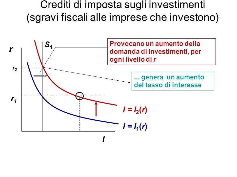 Crediti di imposta sugli investimenti (sgravi fiscali alle imprese che investono) r I I = I 1 (r) Provocano un aumento della domanda di investimenti, per ogni livello di r r1r1 S1S1...