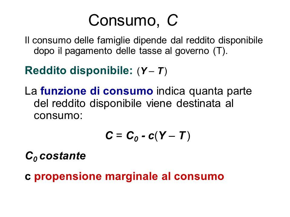 Consumo, C Il consumo delle famiglie dipende dal reddito disponibile dopo il pagamento delle tasse al governo (T).