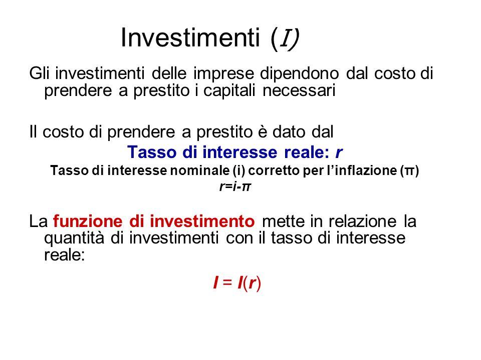Investimenti ( I) Gli investimenti delle imprese dipendono dal costo di prendere a prestito i capitali necessari Il costo di prendere a prestito è dato dal Tasso di interesse reale: r Tasso di interesse nominale (i) corretto per linflazione (π) r=i-π La funzione di investimento mette in relazione la quantità di investimenti con il tasso di interesse reale: I = I(r)
