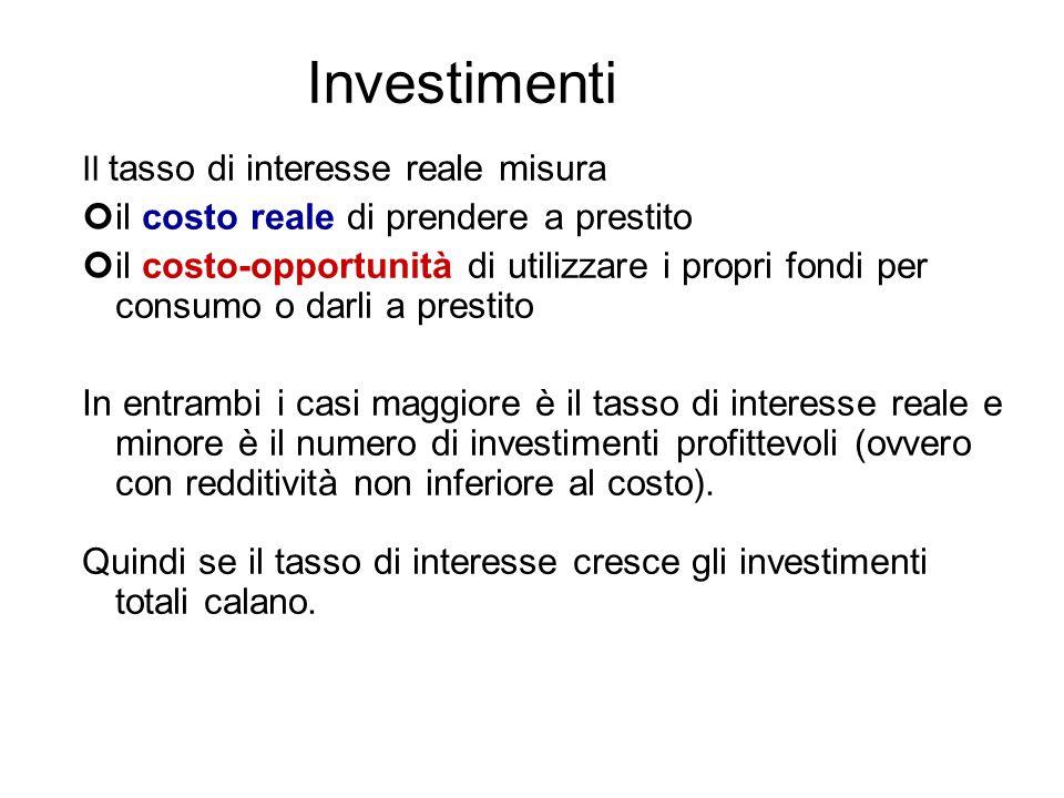 Investimenti Il tasso di interesse reale misura il costo reale di prendere a prestito il costo-opportunità di utilizzare i propri fondi per consumo o