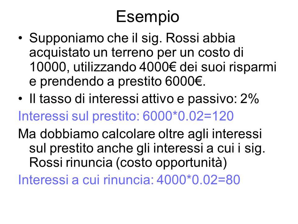 Esempio Supponiamo che il sig. Rossi abbia acquistato un terreno per un costo di 10000, utilizzando 4000 dei suoi risparmi e prendendo a prestito 6000