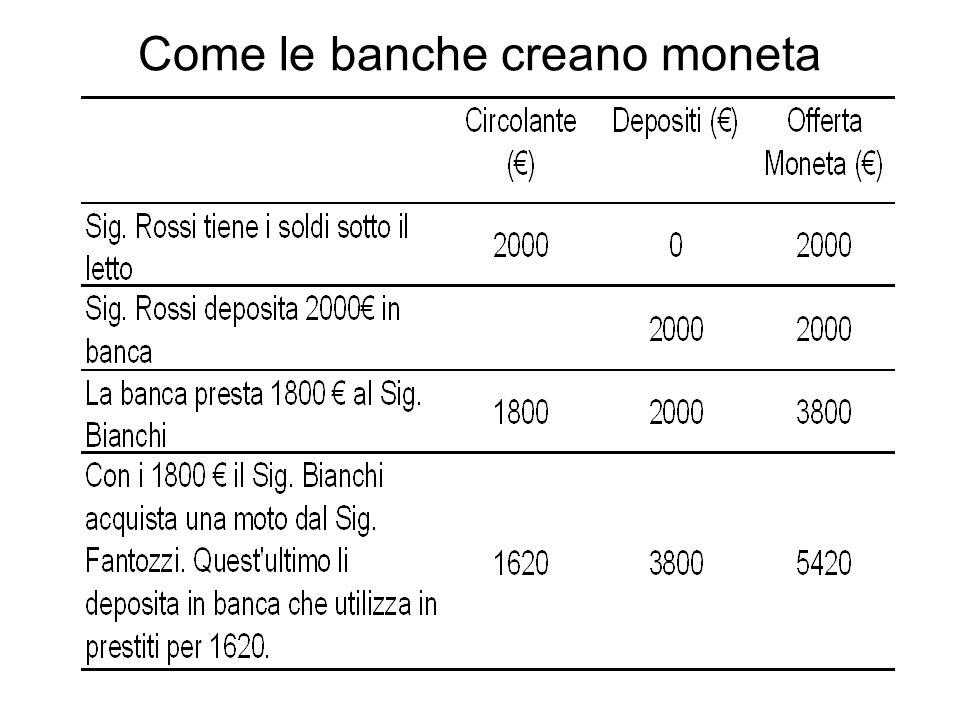 Moltiplicatore monetario Il processo descritto nella tabella precedente continua.