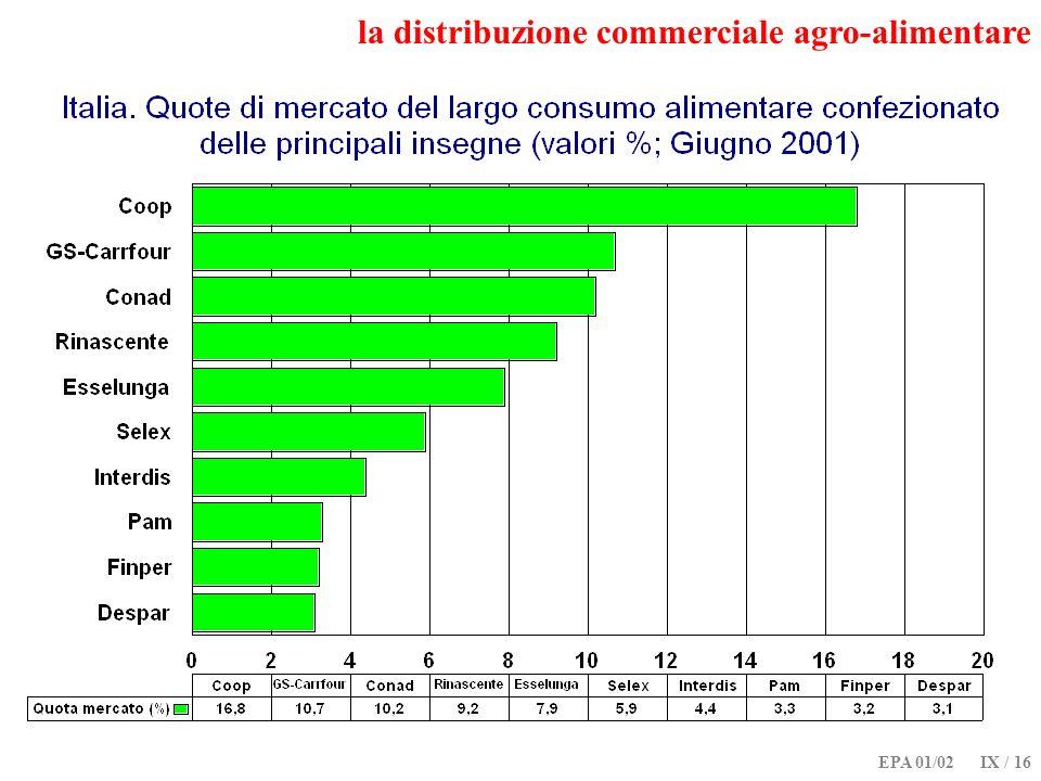 EPA 01/02 IX / 16 la distribuzione commerciale agro-alimentare