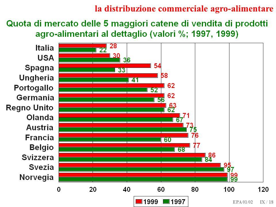 EPA 01/02 IX / 18 la distribuzione commerciale agro-alimentare