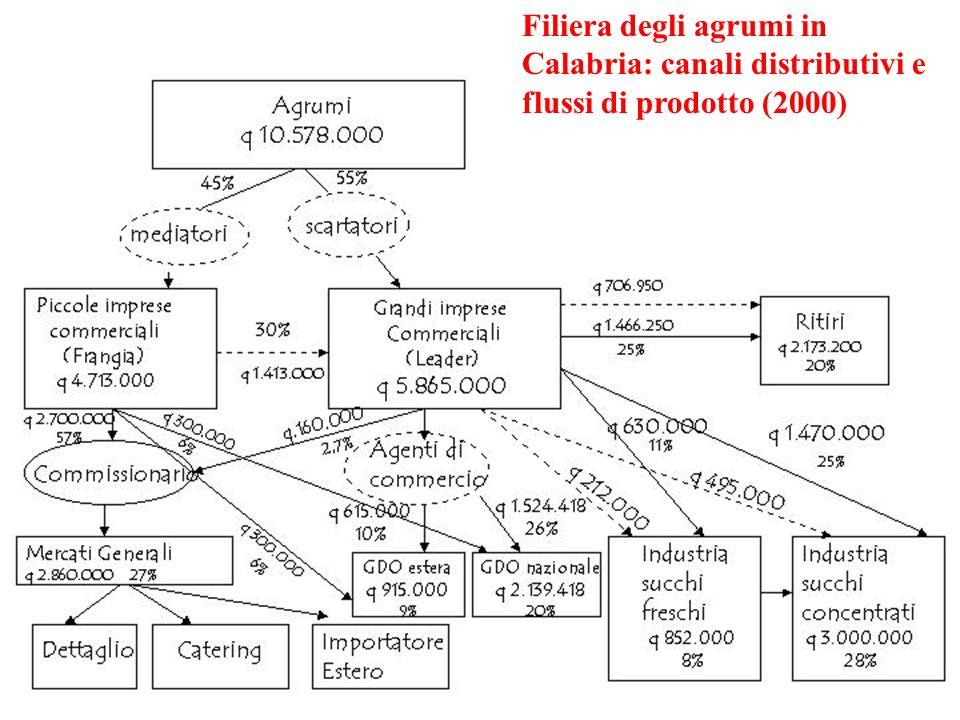 EPA 01/02 IX / 3 Filiera degli agrumi in Calabria: canali distributivi e flussi di prodotto (2000)