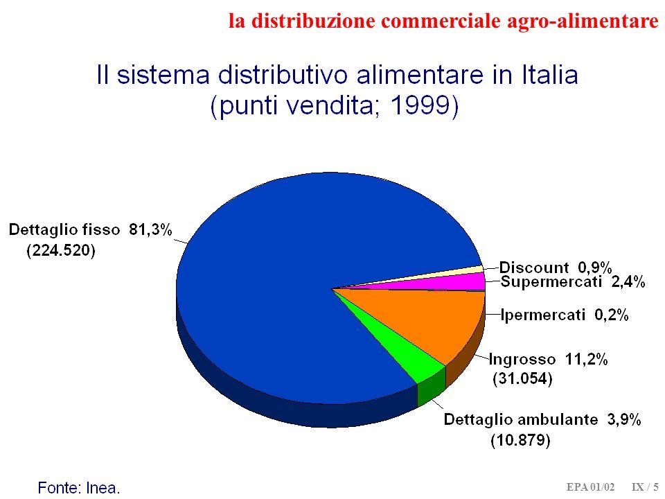 EPA 01/02 IX / 5 la distribuzione commerciale agro-alimentare