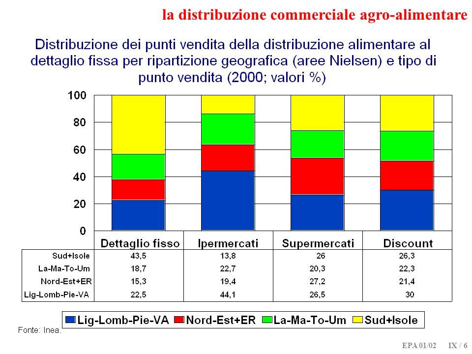 EPA 01/02 IX / 27 la distribuzione commerciale agro-alimentare: cosè cambiato.