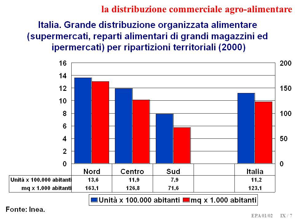 EPA 01/02 IX / 8 il ruolo della moderna distribuzione commerciale agro-alimentare Comè cambiato il ruolo della distribuzione commerciale agro-alimentare.