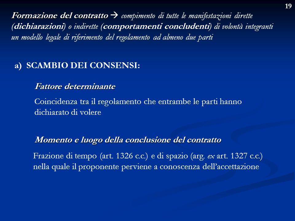 19 Formazione del contratto Formazione del contratto compimento di tutte le manifestazioni dirette (dichiarazioni) o indirette (comportamenti conclude