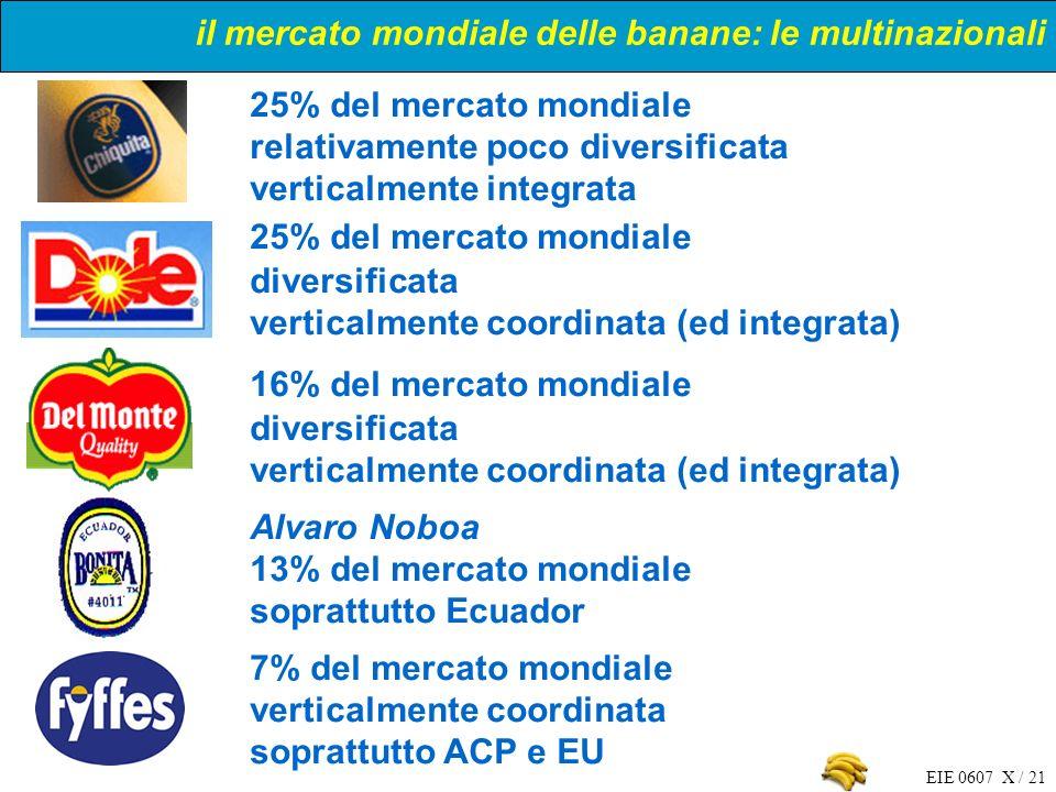 EIE 0607 X / 21 25% del mercato mondiale relativamente poco diversificata verticalmente integrata 25% del mercato mondiale diversificata verticalmente