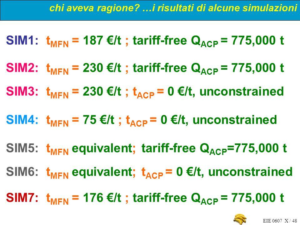 EIE 0607 X / 48 chi aveva ragione? …i risultati di alcune simulazioni SIM1: t MFN = 187 /t ; tariff-free Q ACP = 775,000 t SIM2: t MFN = 230 /t ; tari