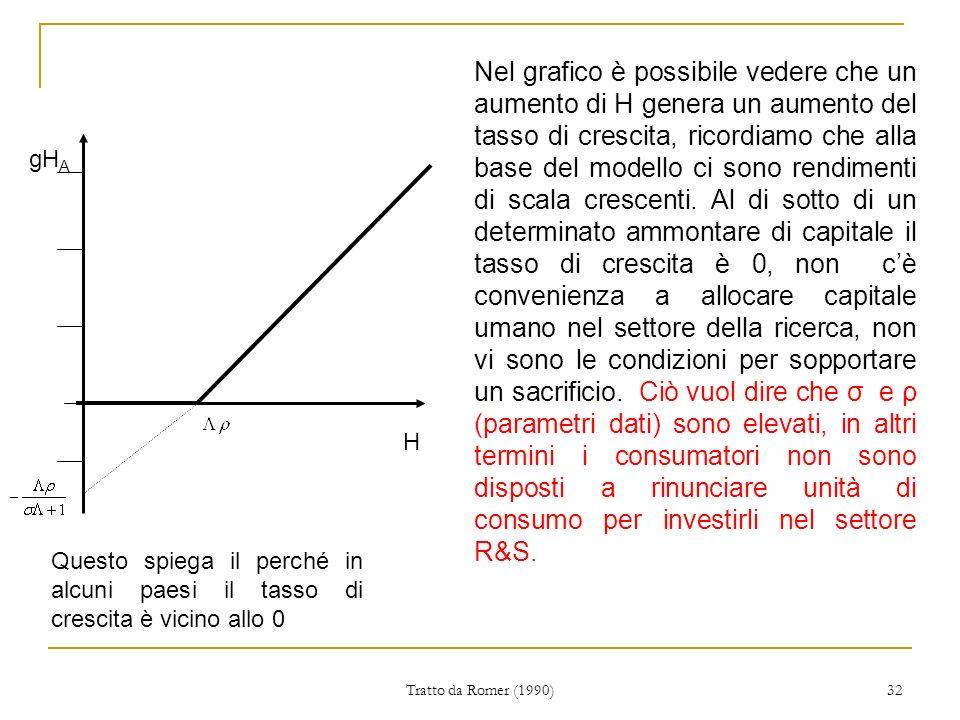 Tratto da Romer (1990) 32 H gH A Nel grafico è possibile vedere che un aumento di H genera un aumento del tasso di crescita, ricordiamo che alla base del modello ci sono rendimenti di scala crescenti.