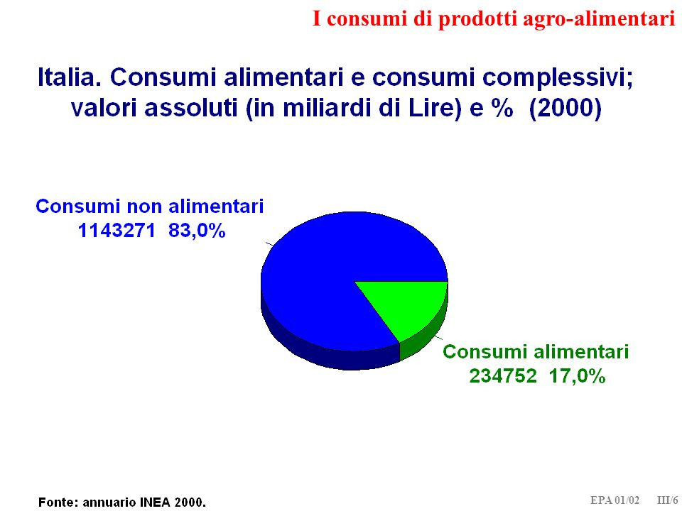 EPA 01/02 III/17 I consumi di prodotti agro-alimentari nello spazio