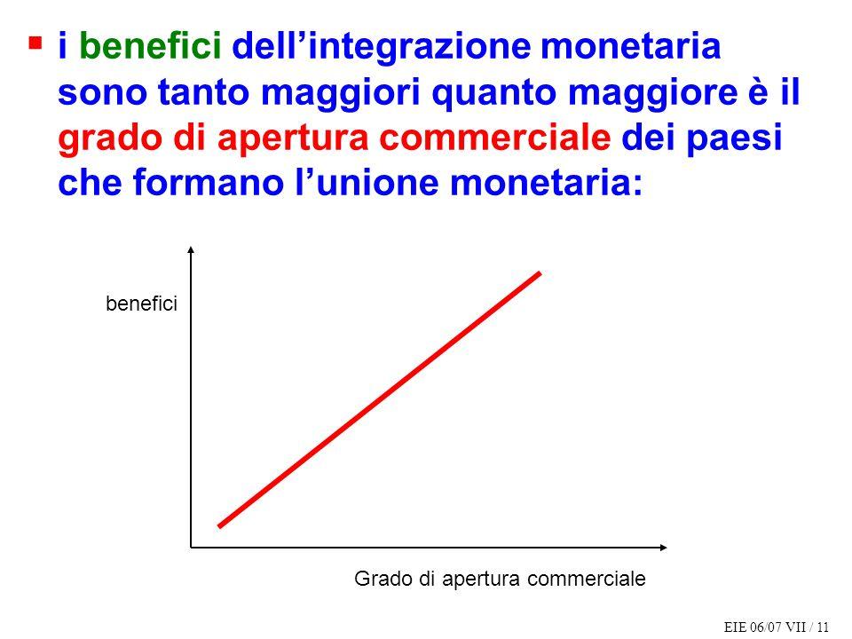 EIE 06/07 VII / 11 i benefici dellintegrazione monetaria sono tanto maggiori quanto maggiore è il grado di apertura commerciale dei paesi che formano lunione monetaria: benefici Grado di apertura commerciale