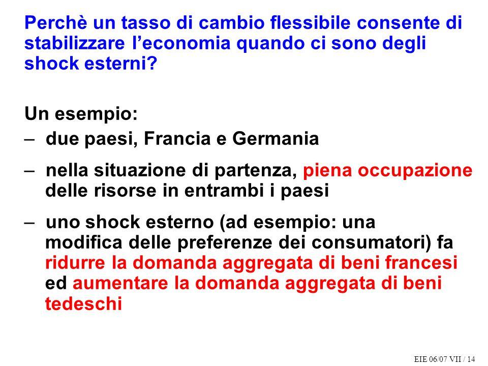 EIE 06/07 VII / 14 Perchè un tasso di cambio flessibile consente di stabilizzare leconomia quando ci sono degli shock esterni? Un esempio: – due paesi