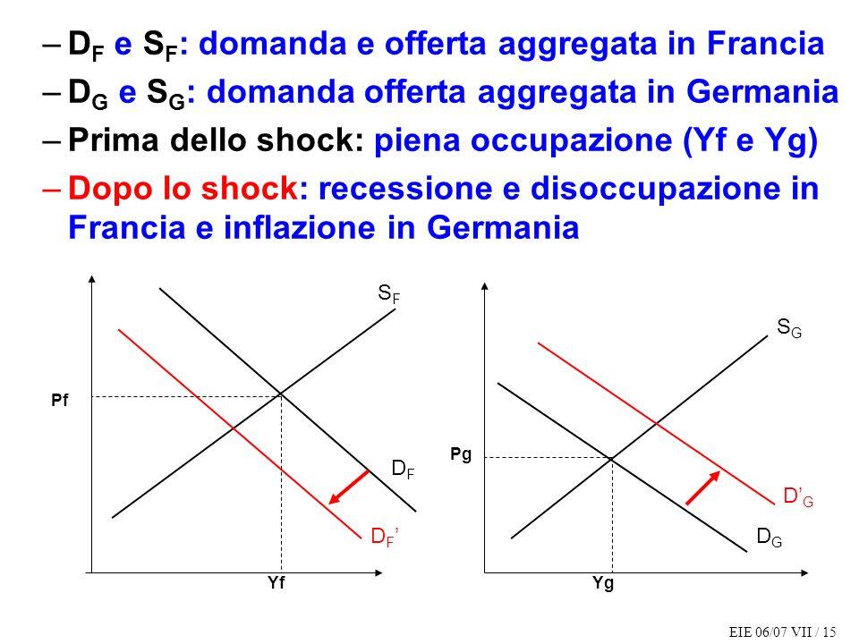 EIE 06/07 VII / 15 –D F e S F : domanda e offerta aggregata in Francia –D G e S G : domanda offerta aggregata in Germania –Prima dello shock: piena occupazione (Yf e Yg) –Dopo lo shock: recessione e disoccupazione in Francia e inflazione in Germania SFSF SGSG DGDG DFDF D F DGDG Pg YgYf Pf