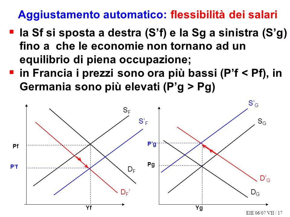 EIE 06/07 VII / 17 Aggiustamento automatico: flessibilità dei salari la Sf si sposta a destra (Sf) e la Sg a sinistra (Sg) fino a che le economie non tornano ad un equilibrio di piena occupazione; in Francia i prezzi sono ora più bassi (Pf Pg) SFSF SGSG DGDG DFDF D F DGDG Pg YgYf Pf Pg SGSG SFSF Pf