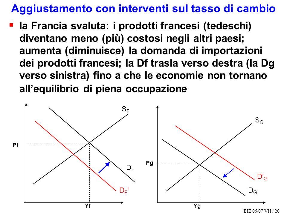 EIE 06/07 VII / 20 Aggiustamento con interventi sul tasso di cambio la Francia svaluta: i prodotti francesi (tedeschi) diventano meno (più) costosi ne
