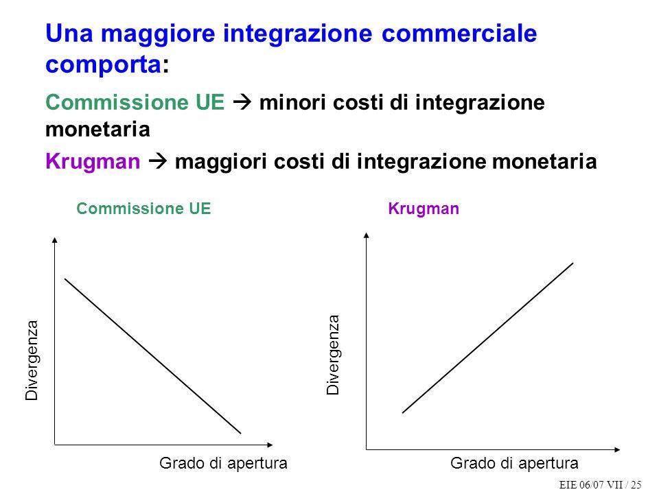 EIE 06/07 VII / 25 Una maggiore integrazione commerciale comporta: Commissione UE minori costi di integrazione monetaria Krugman maggiori costi di integrazione monetaria Divergenza Grado di apertura Commissione UE Divergenza Grado di apertura Krugman