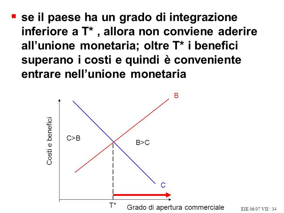 EIE 06/07 VII / 34 se il paese ha un grado di integrazione inferiore a T*, allora non conviene aderire allunione monetaria; oltre T* i benefici superano i costi e quindi è conveniente entrare nellunione monetaria Costi e benefici Grado di apertura commerciale B C T* C>B B>C