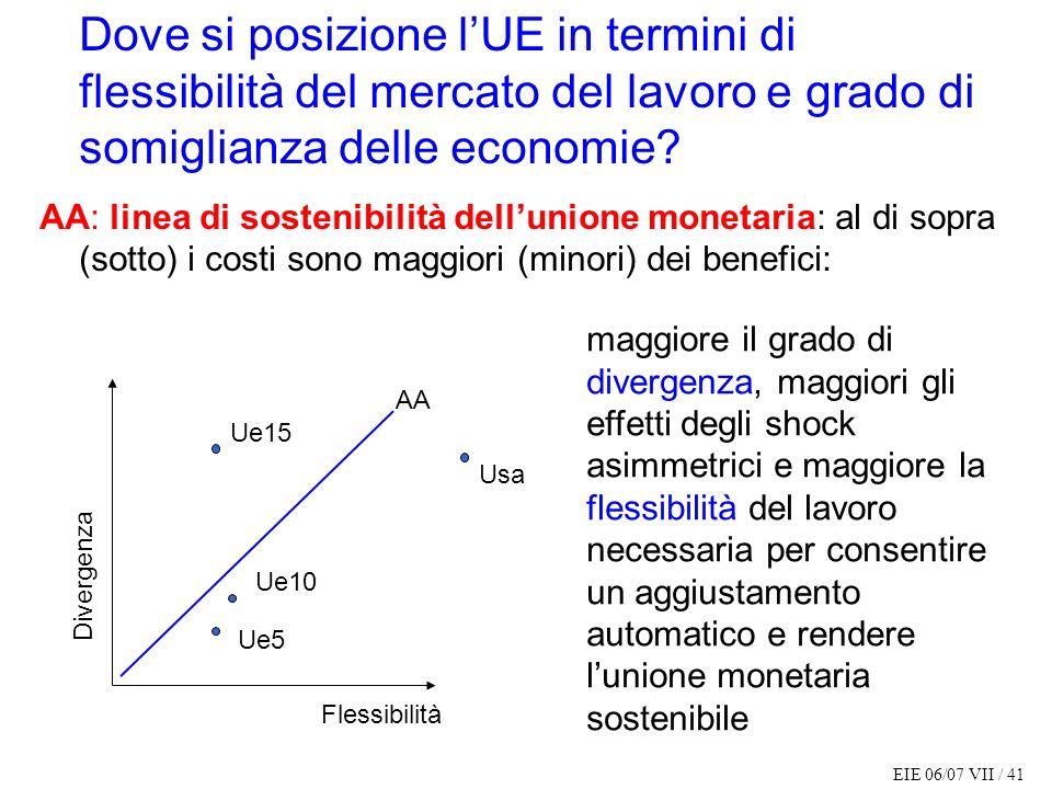 EIE 06/07 VII / 41 Dove si posizione lUE in termini di flessibilità del mercato del lavoro e grado di somiglianza delle economie? AA: linea di sosteni