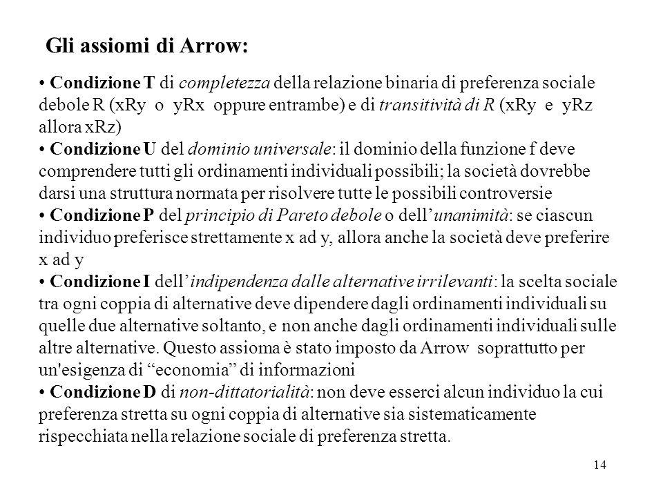 14 Gli assiomi di Arrow: Condizione T di completezza della relazione binaria di preferenza sociale debole R (xRy o yRx oppure entrambe) e di transitiv