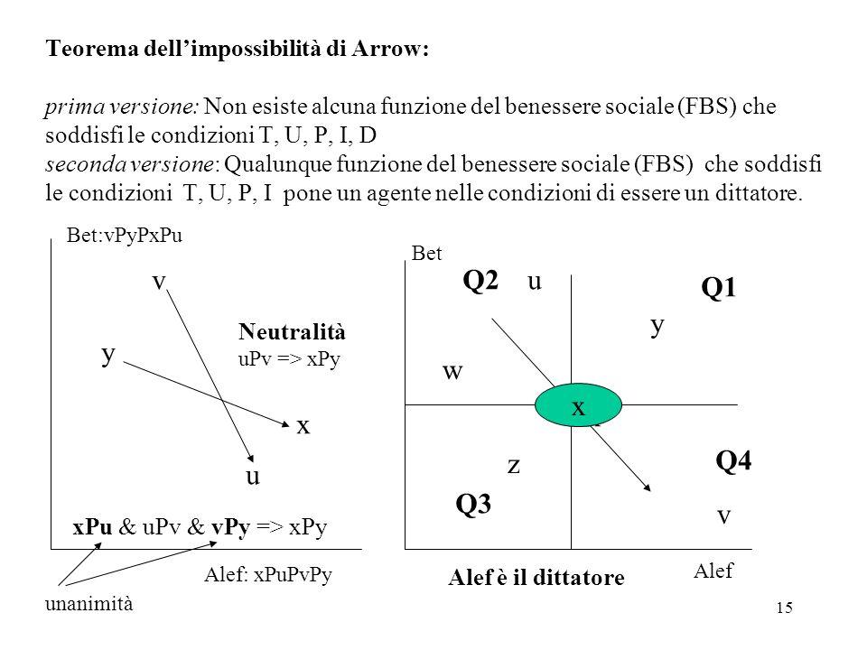 15 Teorema dellimpossibilità di Arrow: prima versione: Non esiste alcuna funzione del benessere sociale (FBS) che soddisfi le condizioni T, U, P, I, D