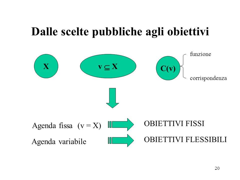 20 Dalle scelte pubbliche agli obiettivi X v X C(v) Agenda fissa (v = X) OBIETTIVI FISSI Agenda variabile OBIETTIVI FLESSIBILI funzione corrispondenza