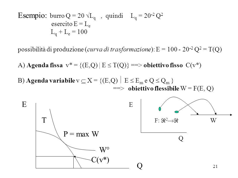 21 Esempio: burro Q = 20 L q, quindi L q = 20 -2 Q 2 esercito E = L e L q + L e = 100 possibilità di produzione (curva di trasformazione): E = 100 - 2